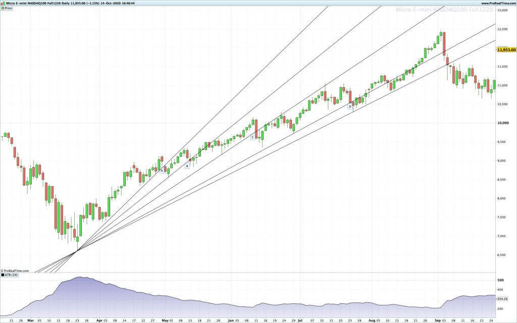 Trend Trading: Trend Lines on the Daily Chart of MNQ